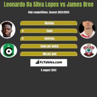 Leonardo Da Silva Lopes vs James Bree h2h player stats