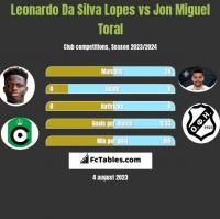 Leonardo Da Silva Lopes vs Jon Miguel Toral h2h player stats