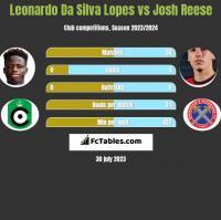 Leonardo Da Silva Lopes vs Josh Reese h2h player stats