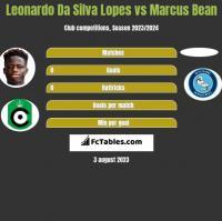 Leonardo Da Silva Lopes vs Marcus Bean h2h player stats