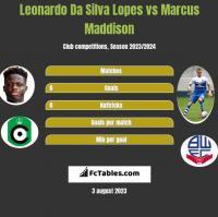 Leonardo Da Silva Lopes vs Marcus Maddison h2h player stats