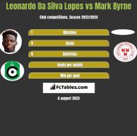 Leonardo Da Silva Lopes vs Mark Byrne h2h player stats