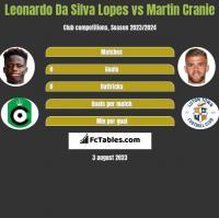 Leonardo Da Silva Lopes vs Martin Cranie h2h player stats