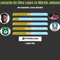 Leonardo Da Silva Lopes vs Marvin Johnson h2h player stats