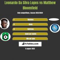 Leonardo Da Silva Lopes vs Matthew Bloomfield h2h player stats