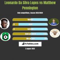 Leonardo Da Silva Lopes vs Matthew Pennington h2h player stats