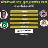 Leonardo Da Silva Lopes vs Nathan Baker h2h player stats