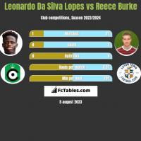 Leonardo Da Silva Lopes vs Reece Burke h2h player stats