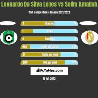 Leonardo Da Silva Lopes vs Selim Amallah h2h player stats