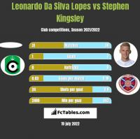 Leonardo Da Silva Lopes vs Stephen Kingsley h2h player stats