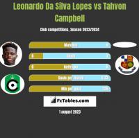 Leonardo Da Silva Lopes vs Tahvon Campbell h2h player stats