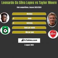 Leonardo Da Silva Lopes vs Taylor Moore h2h player stats