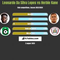Leonardo Da Silva Lopes vs Herbie Kane h2h player stats