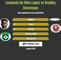Leonardo Da Silva Lopes vs Bradley Stevenson h2h player stats
