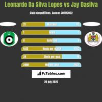 Leonardo Da Silva Lopes vs Jay Dasilva h2h player stats
