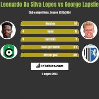 Leonardo Da Silva Lopes vs George Lapslie h2h player stats