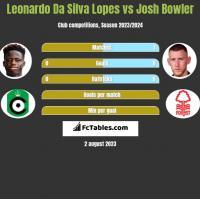 Leonardo Da Silva Lopes vs Josh Bowler h2h player stats