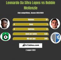 Leonardo Da Silva Lopes vs Robbie McKenzie h2h player stats