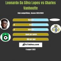 Leonardo Da Silva Lopes vs Charles Vanhoutte h2h player stats