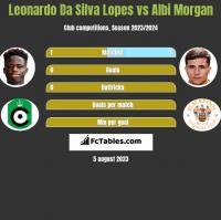 Leonardo Da Silva Lopes vs Albi Morgan h2h player stats