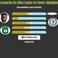 Leonardo Da Silva Lopes vs Conor Gallagher h2h player stats