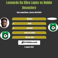 Leonardo Da Silva Lopes vs Robbe Decostere h2h player stats