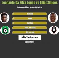 Leonardo Da Silva Lopes vs Elliot Simoes h2h player stats