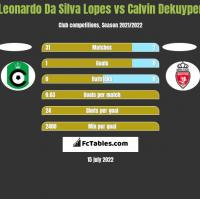 Leonardo Da Silva Lopes vs Calvin Dekuyper h2h player stats