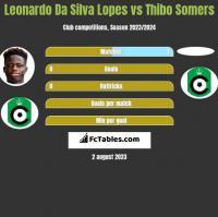 Leonardo Da Silva Lopes vs Thibo Somers h2h player stats