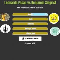 Leonardo Fasan vs Benjamin Siegrist h2h player stats