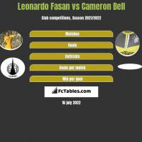 Leonardo Fasan vs Cameron Bell h2h player stats