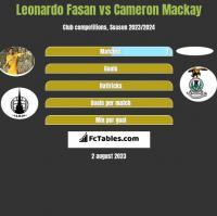 Leonardo Fasan vs Cameron Mackay h2h player stats