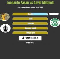 Leonardo Fasan vs David Mitchell h2h player stats