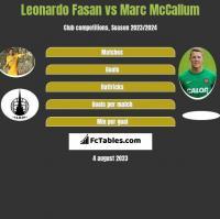 Leonardo Fasan vs Marc McCallum h2h player stats