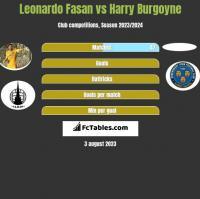 Leonardo Fasan vs Harry Burgoyne h2h player stats
