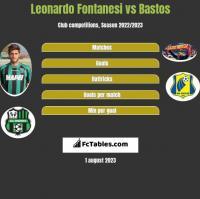 Leonardo Fontanesi vs Bastos h2h player stats