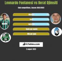 Leonardo Fontanesi vs Berat Djimsiti h2h player stats