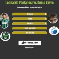 Leonardo Fontanesi vs Denis Vavro h2h player stats