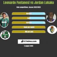 Leonardo Fontanesi vs Jordan Lukaku h2h player stats