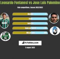 Leonardo Fontanesi vs Jose Luis Palomino h2h player stats