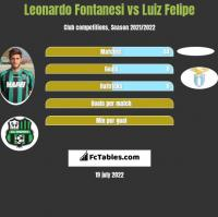 Leonardo Fontanesi vs Luiz Felipe h2h player stats