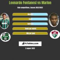 Leonardo Fontanesi vs Marlon h2h player stats