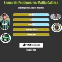 Leonardo Fontanesi vs Mattia Caldara h2h player stats