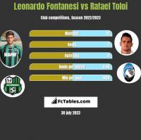 Leonardo Fontanesi vs Rafael Toloi h2h player stats