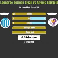 Leonardo Sigali vs Angelo Gabrielli h2h player stats