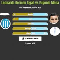 Leonardo German Sigali vs Eugenio Mena h2h player stats