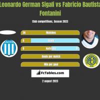 Leonardo Sigali vs Fabricio Bautista Fontanini h2h player stats