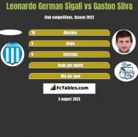 Leonardo German Sigali vs Gaston Silva h2h player stats