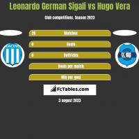 Leonardo German Sigali vs Hugo Vera h2h player stats