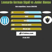 Leonardo Sigali vs Junior Alonso h2h player stats